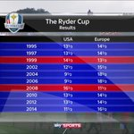 Just 2 wins for America since 1995. Serious pressure on Yanks this weekend #RyderCup https://t.co/rAlnfrE6BU