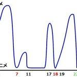 いつか書いたサムライフラメンコの適当な面白さグラフです