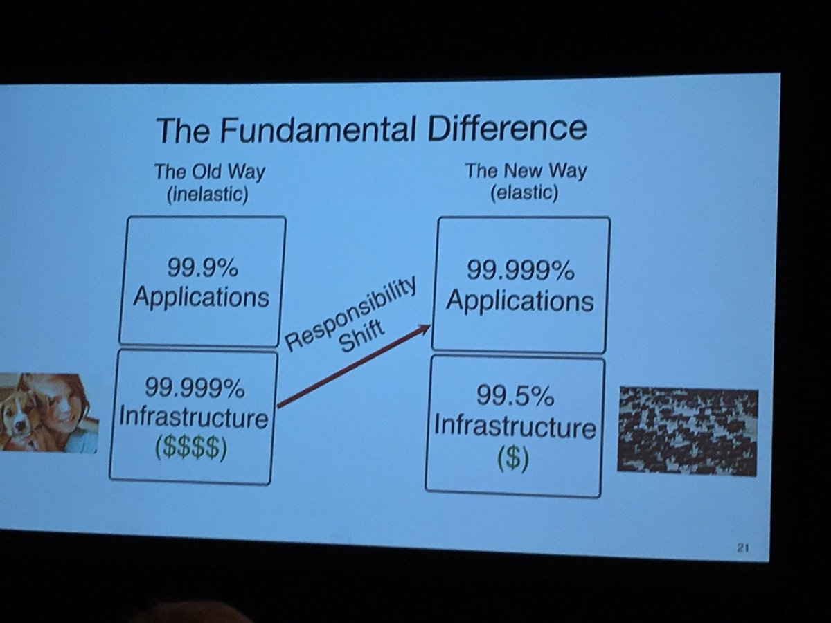 Pets vs Cattle in one slide #openstacksea https://t.co/B7QzGwNcSQ