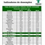 Quibdó, Cúcuta y Armenia encabezando la lista con mayores tasas de desempleo. https://t.co/taRaxDlmdQ