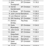 Still waiting for official team scores for boys JH race, but Im pretty sure the Chargers won! 👍🎉🏃🏻 #sfcXC https://t.co/9SL1cM89qc