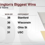 .@UW_Football collected its largest win ever over an AP top-10 team in beating Stanford Friday. https://t.co/fywC2lPsNd