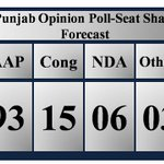 Latest Punjab Opinion Poll-Seat Share Forecast by @VDPAssociates AAP-93  Congress-15  NDA-6  Others-3 https://t.co/e8ZgPiSXPr