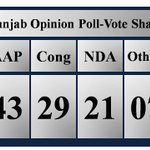 VDP Associates latest survey gives @ArvindKejriwal led #AAP 43% votes in Punjab. #AAPWaveInPunjab https://t.co/ZPwfFOlESf