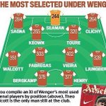 Graphic: The most selected XI under Arsène Wenger. Patrick Vieira most picked Wenger player with 402 apps. #OneArseneWenger #Wenger20 https://t.co/A32peWBdAY