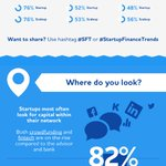 How do startups and scaleup financed their growth #startups #cphftw #sft #startupfinancetrends https://t.co/rZJQPYzbfL