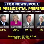 Fox News Poll: Among independent voters, @realDonaldTrump leads @HillaryClinton 41% to 29%. https://t.co/JOA7dLlgoT