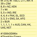 Yahooo! #100thODIWin for @BCBtigers in ODI cricket! #ThankYouTigers #RiseOfTheTigers #Bangladesh #BAN #BANvAFG https://t.co/PFih9DBZK9