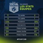 Voici les statistiques à lheure de jeu entre le @PSG_inside et les @girondins ! #PSGFCGB #HTCFoot @Ligue1 https://t.co/dZImpDMD5F