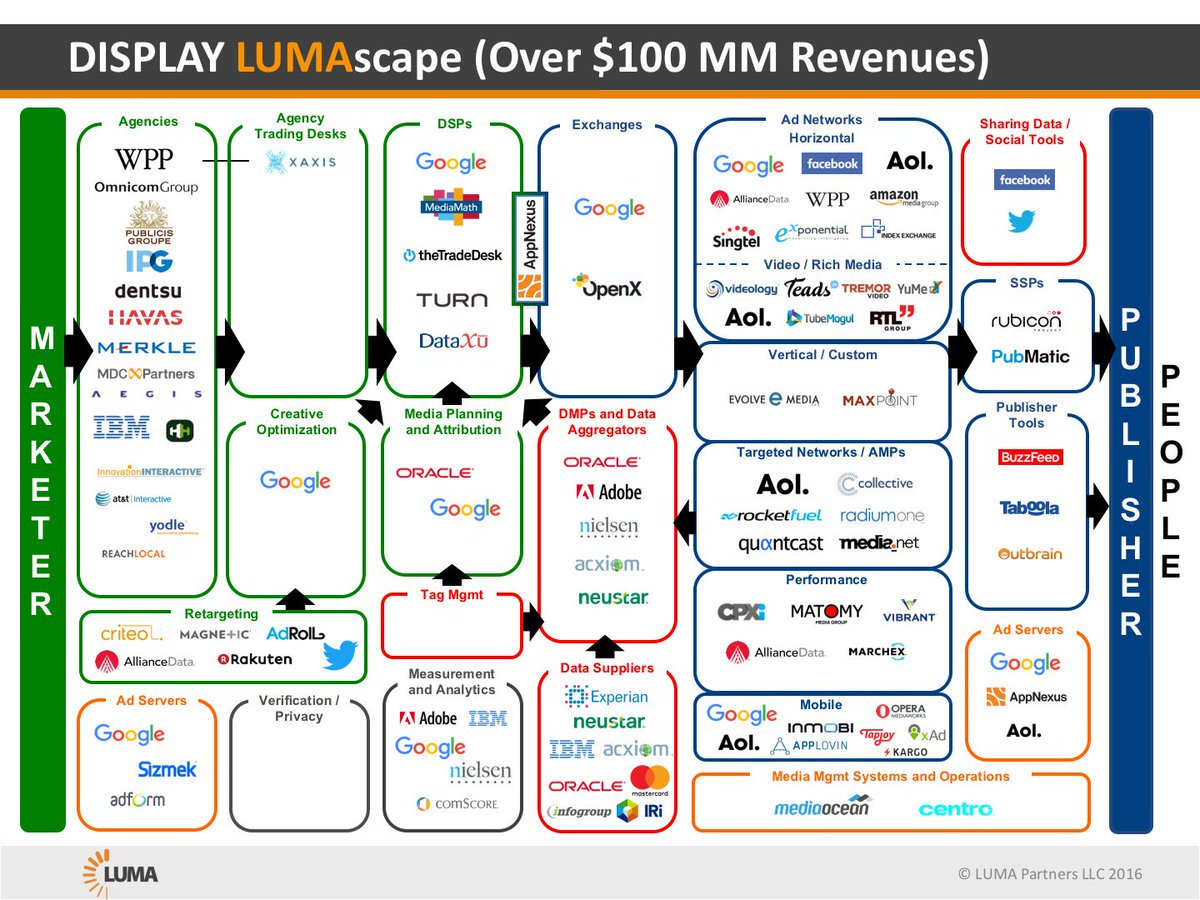 Amazing how much cleaner the LUMAscape is when filtered for $100 MM in revs cc @timcadogan @OpenX https://t.co/E5KqQZYJyh