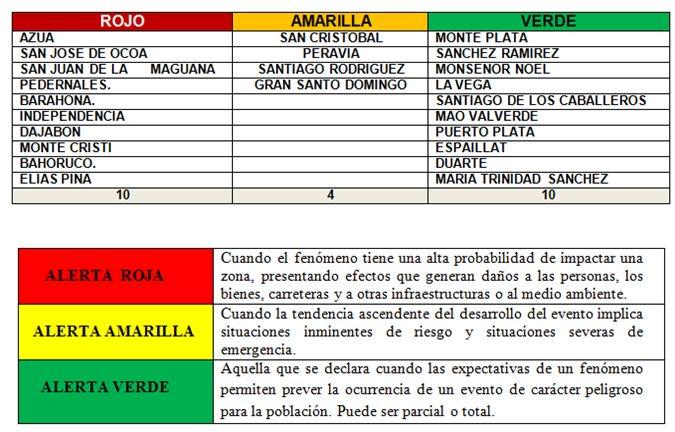 Conoce los niveles de alerta y sus significados dentro de la República Dominicana, Compártelo y riega la voz. https://t.co/djq1JNbvbA
