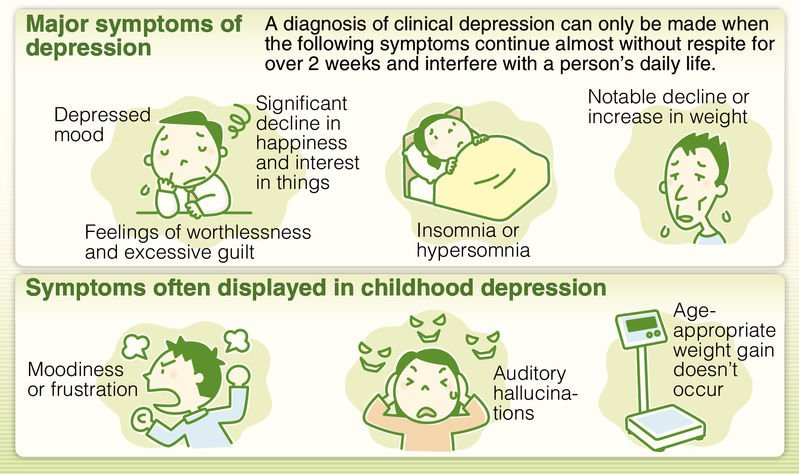 New guideline released on child depression