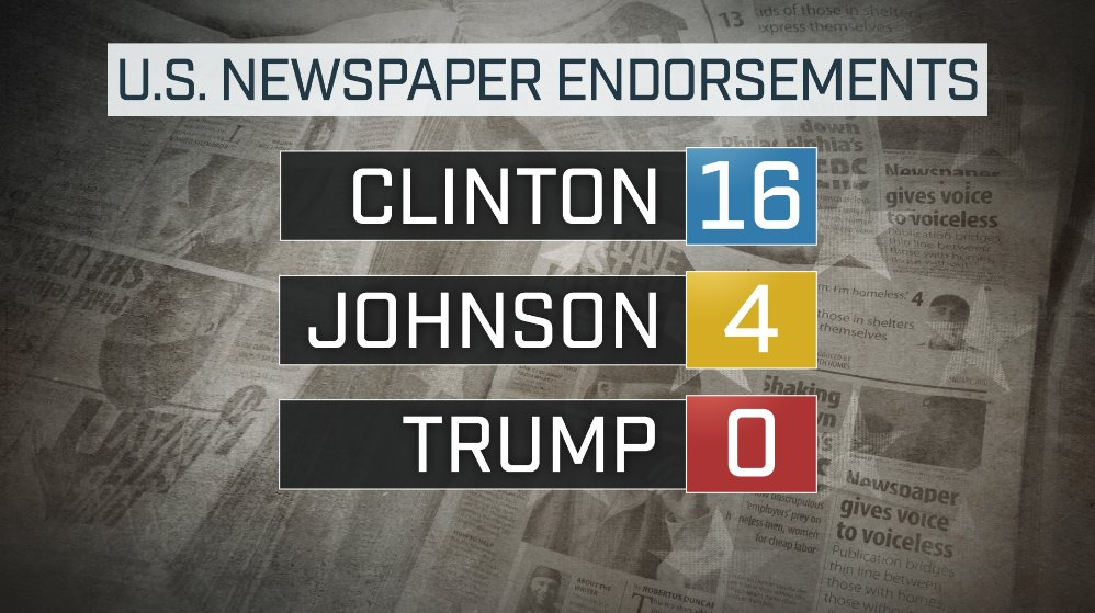 A look at the newspaper endorsement race just weeks away from voting day. https://t.co/p6o3BNarnK