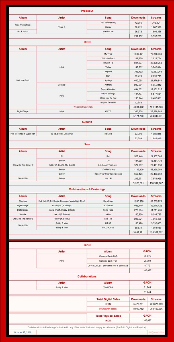 iKON GAON Digital and Physical Sales Update until 10/13/16 by Jo at One Hallyu https://t.co/TA4Zohom06