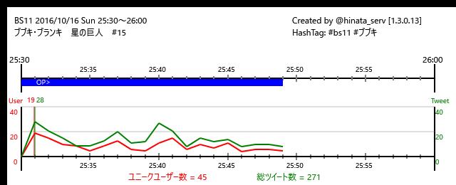 ☆終了まで11分BS11 16/10/16(日)25:30~26:00ブブキ・ブランキ 星の巨人 #15/#bs11 #