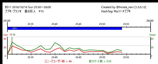 ☆終了まで6分BS11 16/10/16(日)25:30~26:00ブブキ・ブランキ 星の巨人 #15/#bs11 #ブ