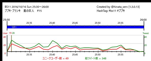 ☆放送終了BS11 16/10/16(日)25:30~26:00ブブキ・ブランキ 星の巨人 #15/#bs11 #ブブキ