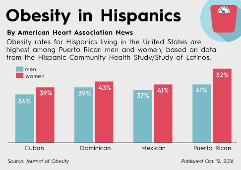 latinos and obesity in the u s Share of obesity among latinos in the united states in 2016,  by state percentage of physically inactive us adults by state 2017.