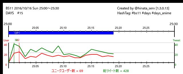 ☆終了まで11分BS11 16/10/16(日)25:00~25:30DAYS #15/24#bs11 #days #d