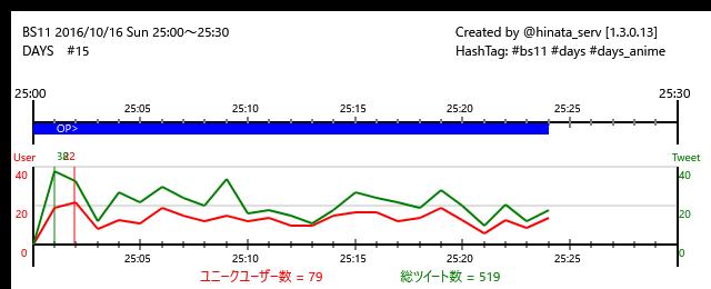 ☆終了まで6分BS11 16/10/16(日)25:00~25:30DAYS #15/24#bs11 #days #da