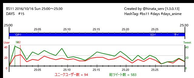 ☆放送終了BS11 16/10/16(日)25:00~25:30DAYS #15/24#bs11 #days #days