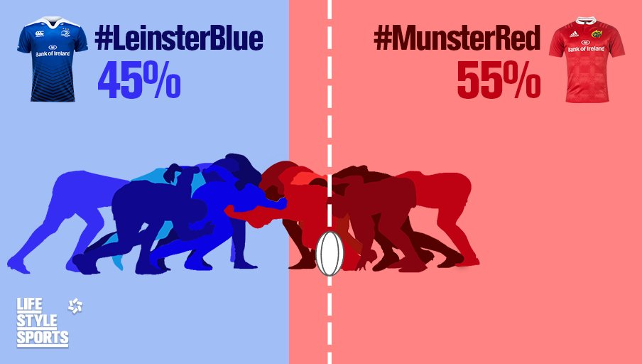 Looks like the red army has found its voice. Who will take home the spoils this Sat - #MunsterRed or #LeinsterBlue? https://t.co/MT2leT7MOR