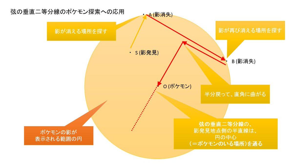 【ポケモンGO】「弦の垂直二等分線は円の中心を通る」って、中学校で習うじゃないですか。そんなの何の役に立つんだって思った方も多いかと思うのですけれど、こういう風に役に立ちます。 https://t.co/YTGXy2HeNY