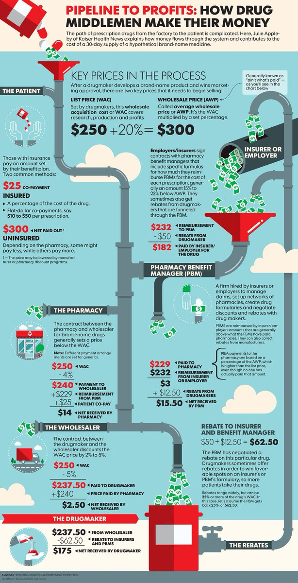 Infographic: Who makes money on brand-name drugs? https://t.co/6SwBKSZ7A0 https://t.co/LJPZPtOQCC