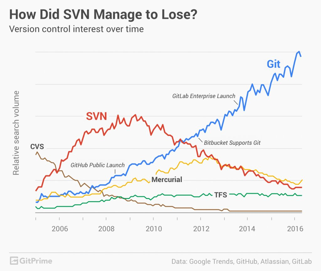Git didn't beat SVN, GitHub did via @gitprime https://t.co/JOn1dLAOfQ https://t.co/I8iV1hSqVQ