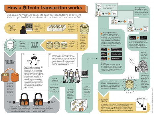 What is #blockchain in 6 awesome #infographics  https://t.co/dgktxZ4VLv #fintech https://t.co/IYQS6BnNwu