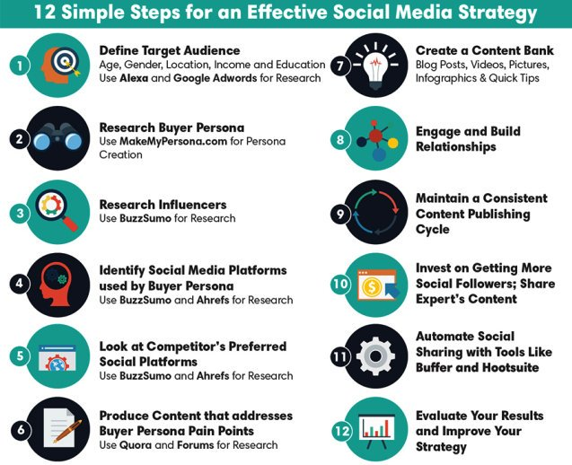 12 simple steps for your #startup #socialmedia strategy v/@GrowUrStartup https://t.co/dyimpN578Q