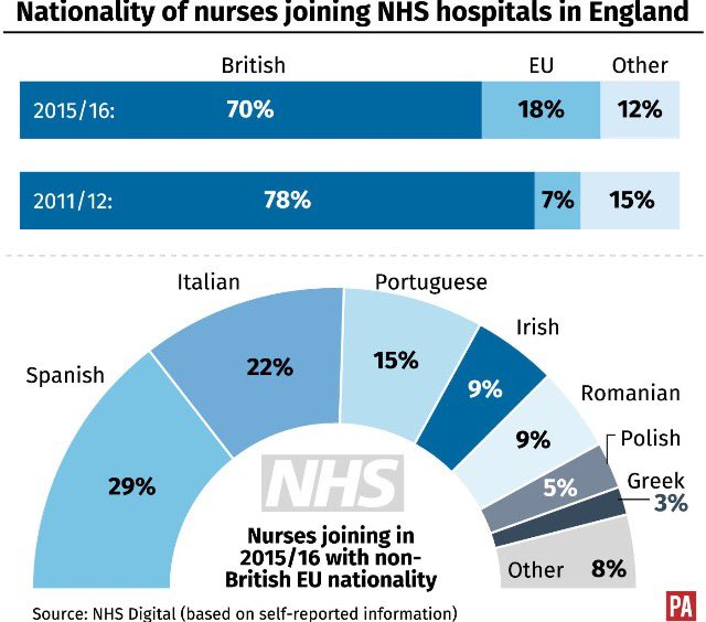 """""""The NHS would not cope without EU nurses"""" - says @theRCN https://t.co/tNWdsmAgAq https://t.co/y05K7gfWG3"""