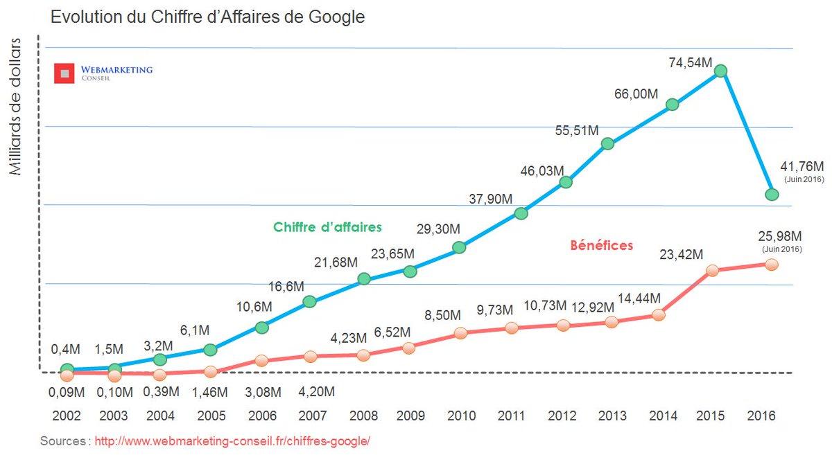 Le Chiffre d'Affaires et Bénéfices de #Google de 2002 à 2016 : https://t.co/QFllGLS46y Merci pour vos RT https://t.co/TzHKI0SrCW