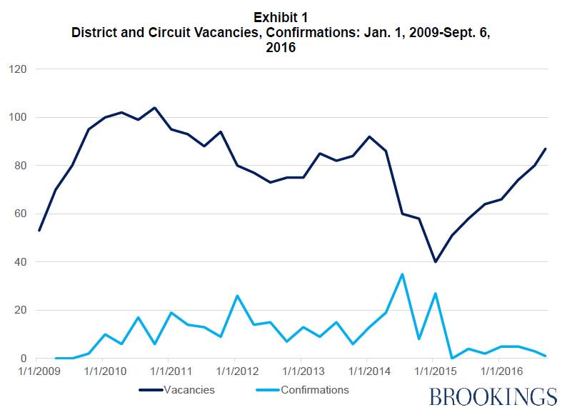 Judicial vacancies have doubled since Jan. 2015: https://t.co/9LQpXBXXZT #debates 2016 https://t.co/ktfU7mxfJr