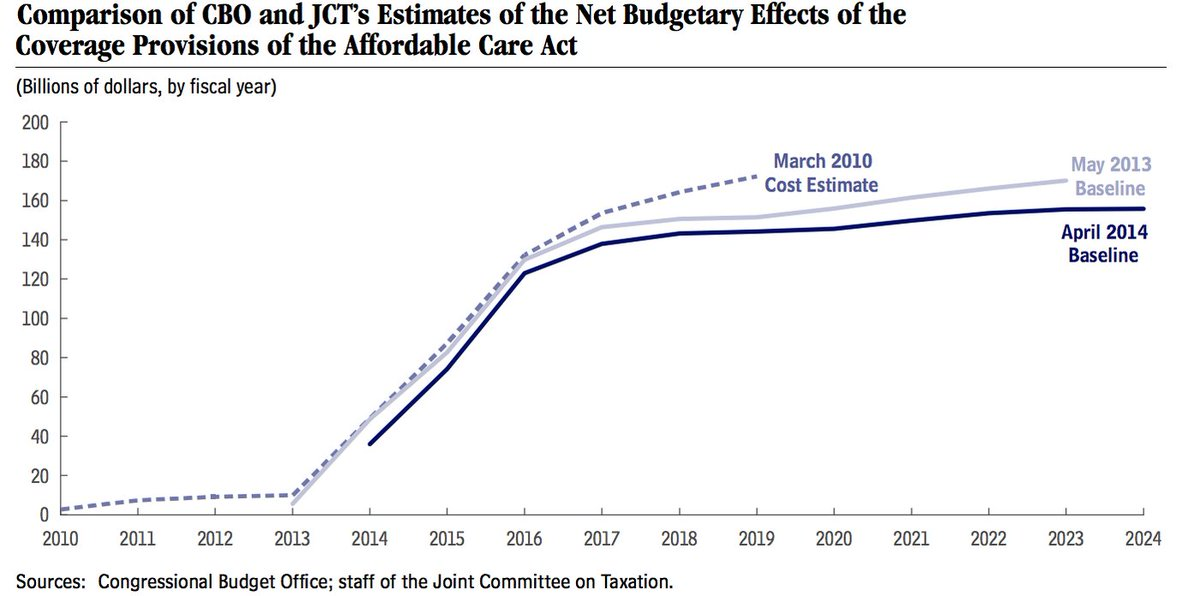 Obamacare has cost significantly *less* than what original CBO estimates had. https://t.co/SfsSjJhWUw