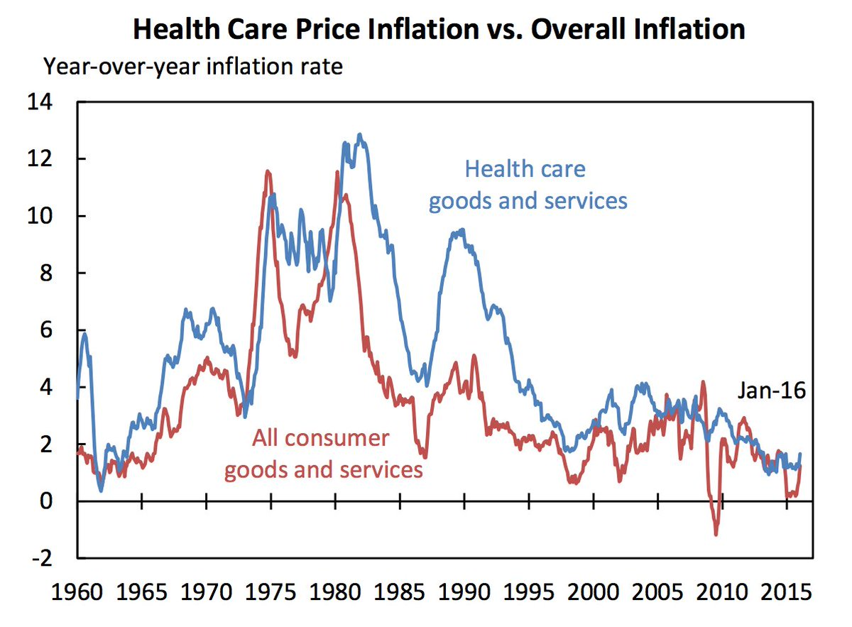 reminder that health care prices are actually rising at the slowest pace in 50 years https://t.co/CfeBDdorS8 https://t.co/y04VNMXEd2