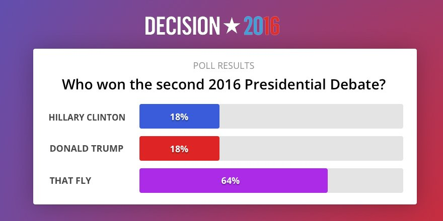 Early #debate poll results just in - how did your candidate fare? https://t.co/t75U7sN1rq