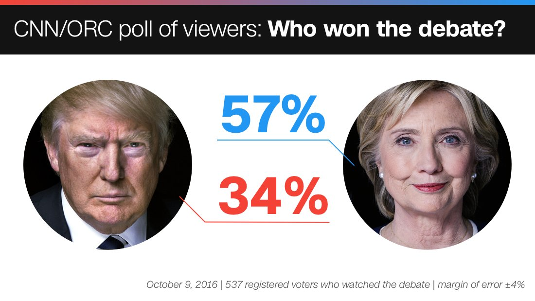 A CNN/ORC poll of debate-watchers shows Hillary Clinton wins the second presidential debate https://t.co/raPU4ITVcE https://t.co/H7TfYqfsSM