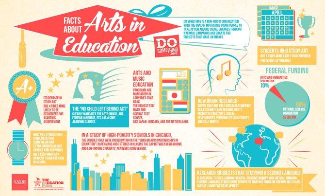 Why Arts Education Matters.... https://t.co/jIa2GfDFOk