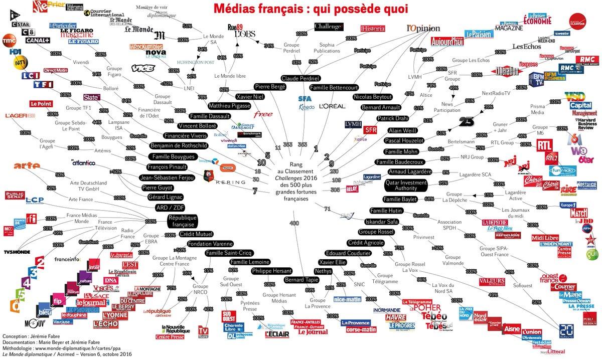 Médias français : qui possède quoi ? (carte mise à jour en octobre 2016) https://t.co/EEtophaAqm https://t.co/4XVqEJxl1T