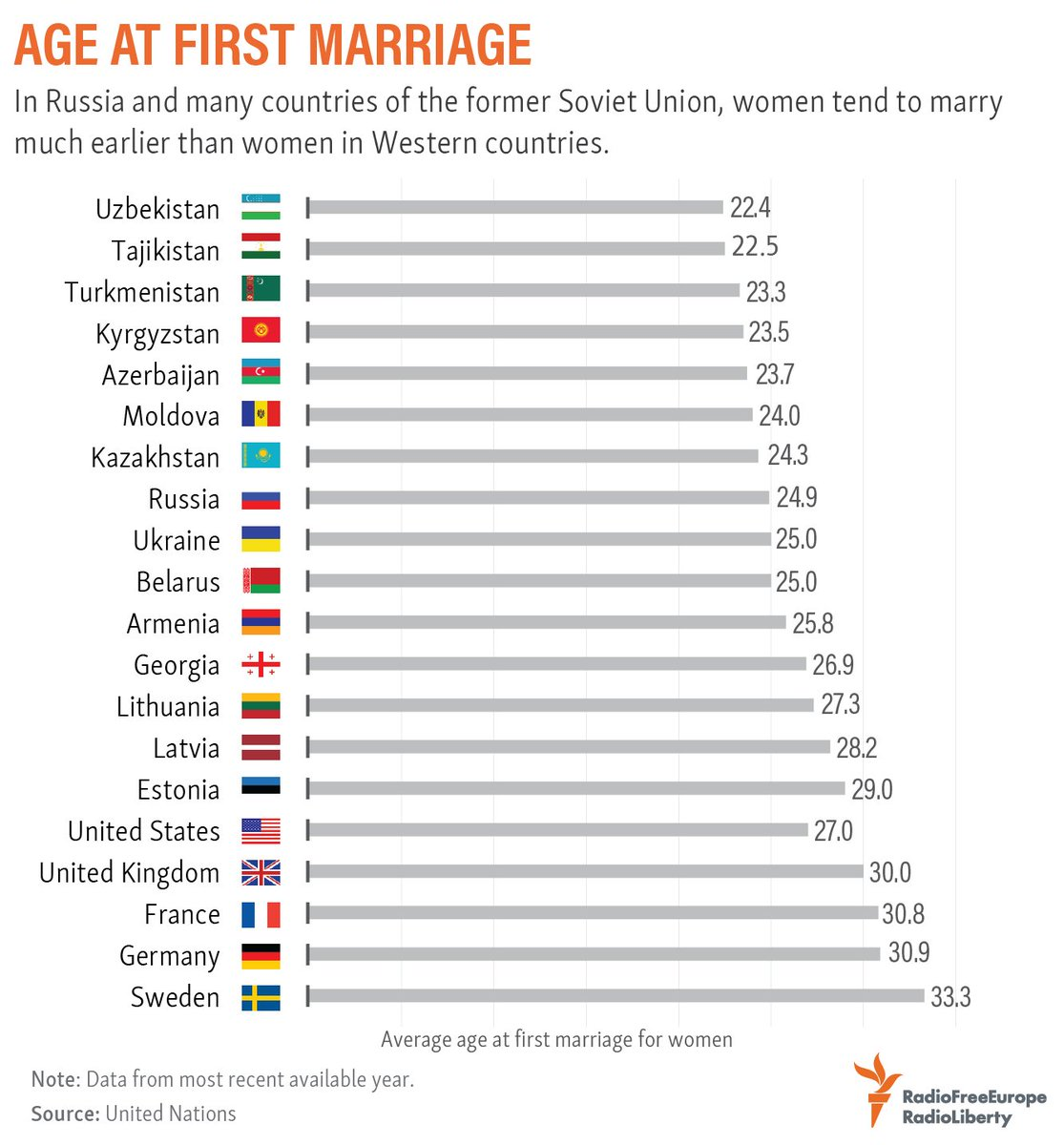 Whats the average age for marriage