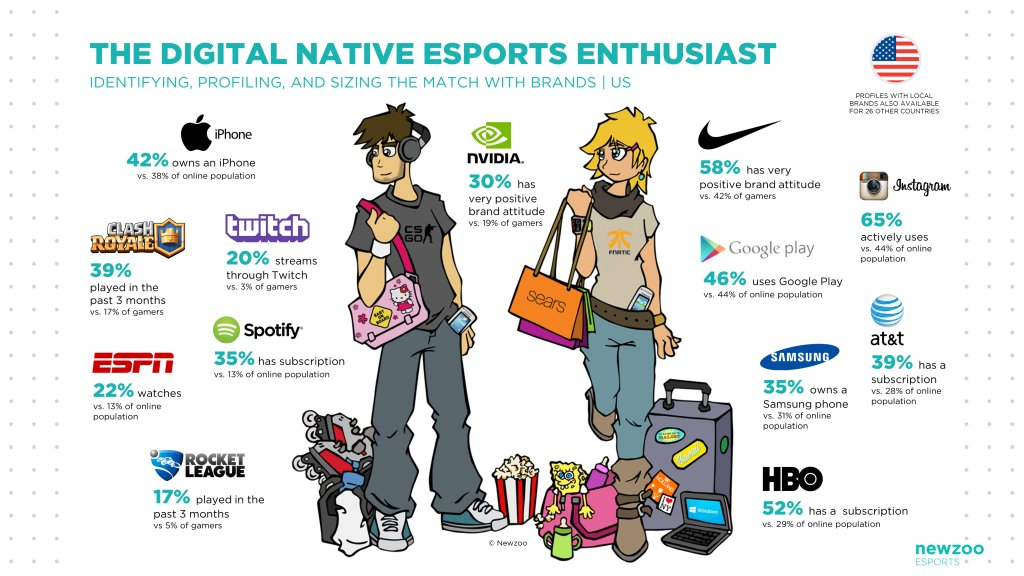 GREAT INFOGRAPHIC; via @CynopsisMedia on who the #esports enthusiast is, what he/she buys, what they wear #sportsbiz https://t.co/2YCdt53X9A