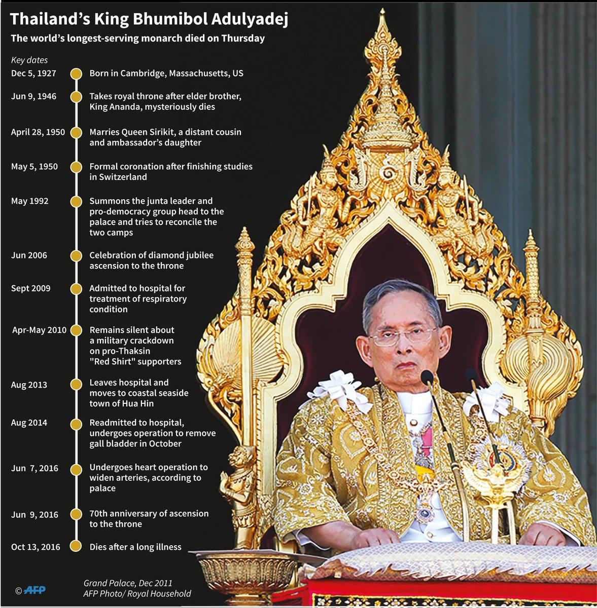 #KingBhumibol: Key dates during his reign https://t.co/fGGSlNlxNr https://t.co/ubOhspiEb3
