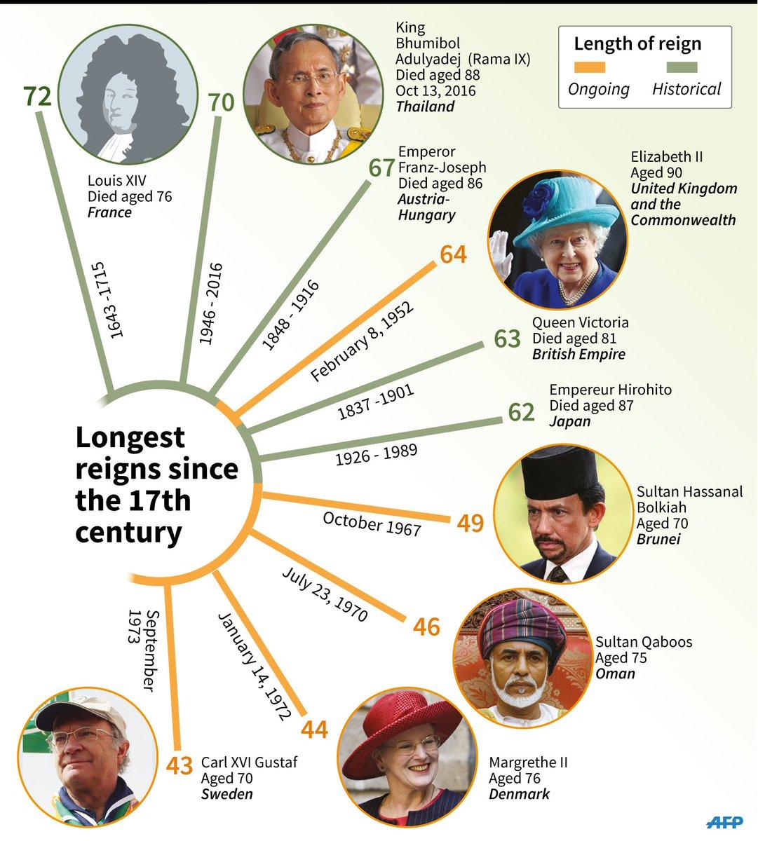 World's longest-reigning monarchs https://t.co/06iIwtBKeh https://t.co/Xeq8sXqa73