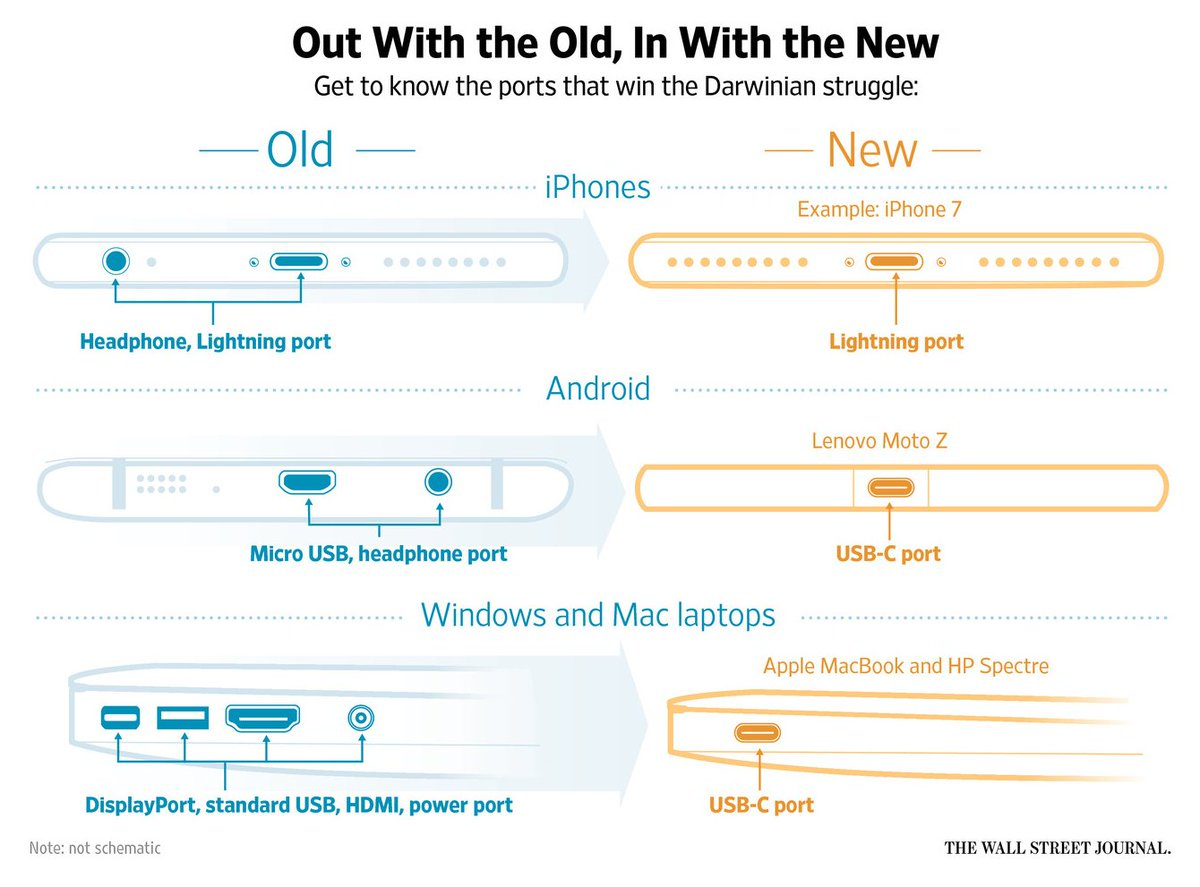 Must Have Dongles For Your Iphone 7 Android And Laptop Via Wsj Displayport Schematic Https