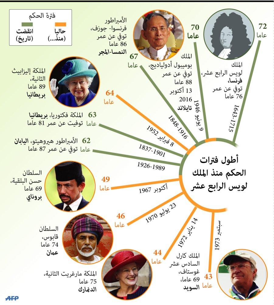 رسم توضيحي: بعد وفاة ملك تايلند .. ملكة بريطانيا تتصدر رسميا ترتيب الحكام أصحاب أطول فترات الحكم في العالم https://t.co/KIo4zW6dou