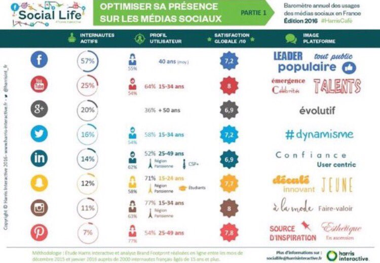 [#SocialMedia] Le profil démographique des utilisateurs des réseaux sociaux via @harrisint_fr https://t.co/pSNMlo4mMA