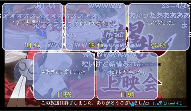 【ニコ生】「侍霊演武:将星乱」2話上映会 アンケート結果 #ソウルバスター 3割台に上がったか、結構伸びていけそう?
