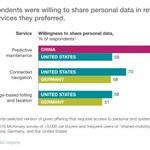 #Car buyers + shared-mobility services users are willing to pay for #data-enabled features: https://t.co/OWYsj0OdUK https://t.co/snaCGnMZOh