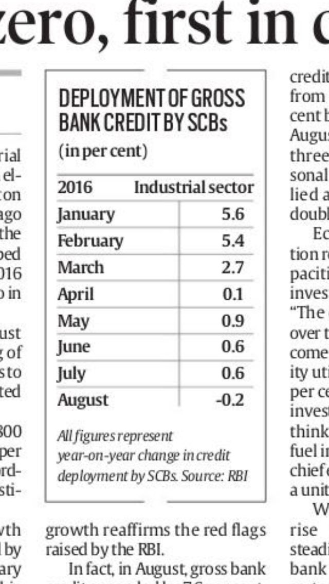 After Index of Industrial Production, now credit offtake goes negative. Shows weak business confidence in industry. https://t.co/e8iscnuDN5